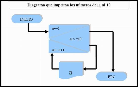 El ticus programacin manuales consejos trucos php html css en este caso inicialic la variable n con el valor de 1 y cambi la condicin de salida para que comparara con menor o igual en lugar de menor ccuart Image collections